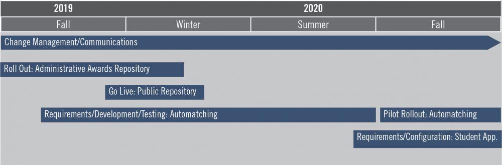 Project timeline illustration