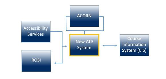 Illustration of system integration