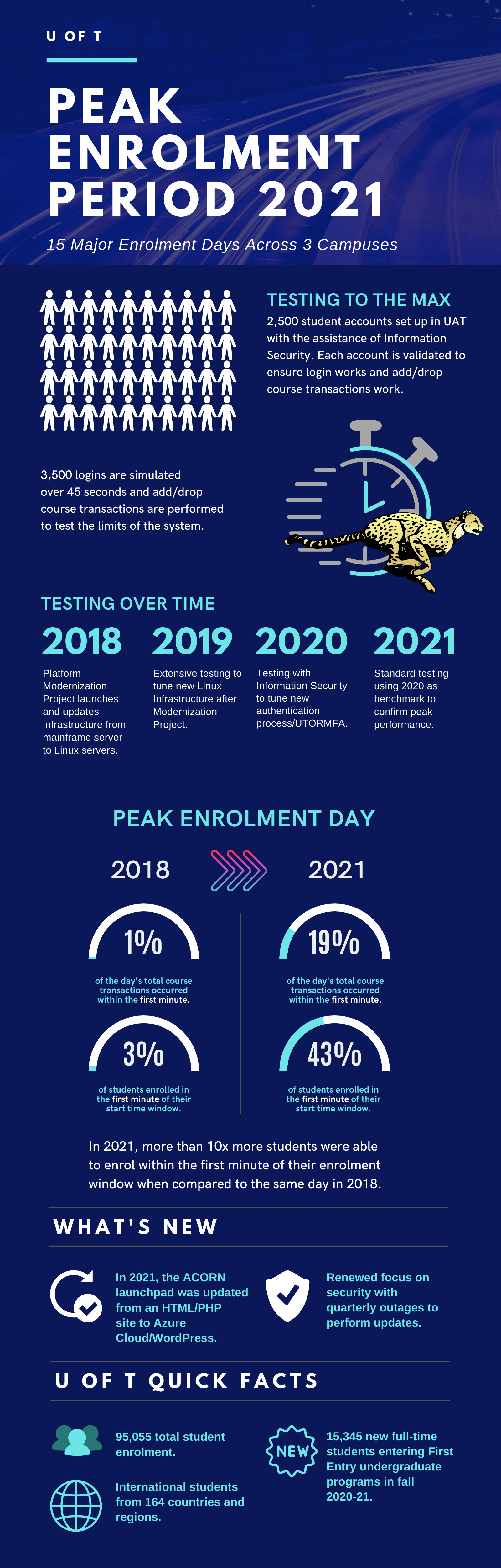 Infographic of the testing and improvements made for peak enrolment resulting in a major increase in speed