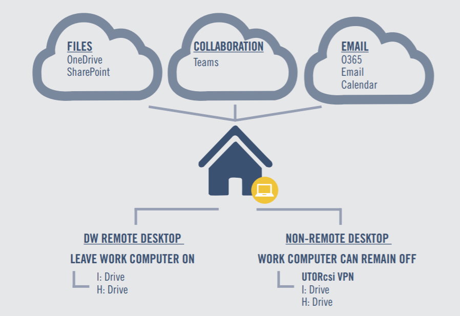 Access files, emails and collaborate when working remotely via remote desktop, and VPN.
